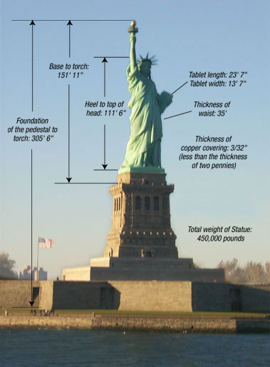 statue-of-liberty-facts
