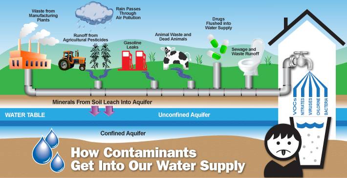 an illustration showing how contaminants get into our water supply